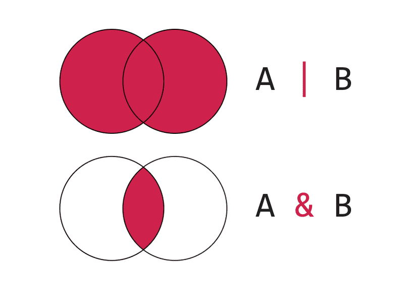 Venn diagram showing comparisons of union and intersections
