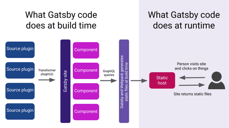 Overview of GatsbyJS Lifecycles