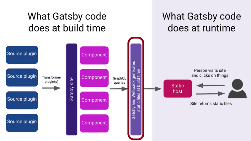 Plugins can be used to enhance build process of Gatsby